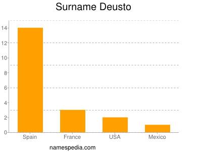 Surname Deusto