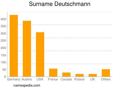 Surname Deutschmann
