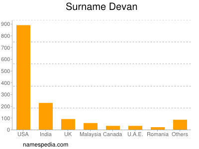 Surname Devan