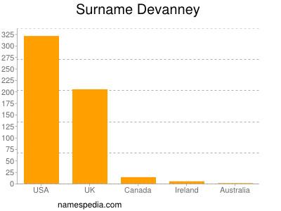Surname Devanney