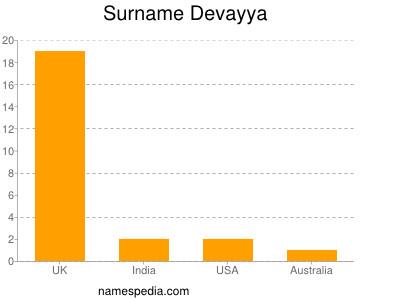 Surname Devayya