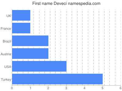Given name Deveci