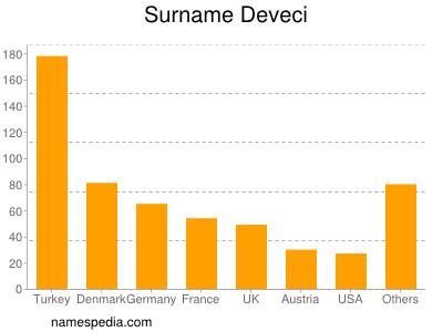 Familiennamen Deveci
