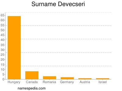 Surname Devecseri