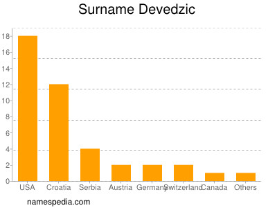 Surname Devedzic