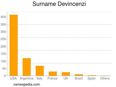 Surname Devincenzi