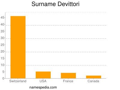 Surname Devittori