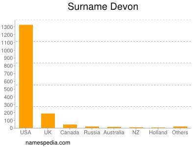 Surname Devon
