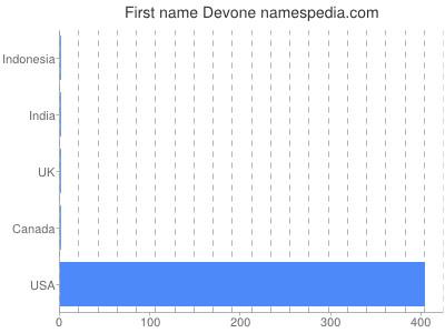 Given name Devone
