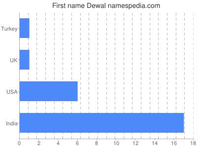 Given name Dewal