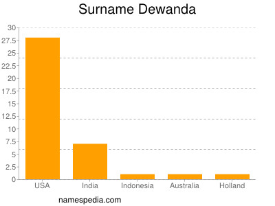Surname Dewanda