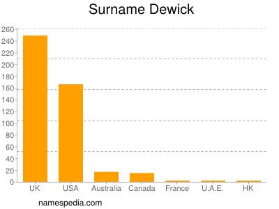 Familiennamen Dewick