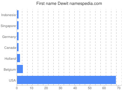 Given name Dewit