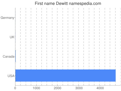 Given name Dewitt