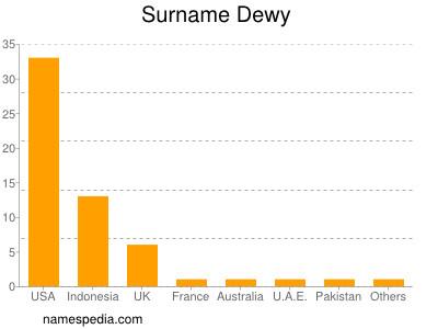 Surname Dewy