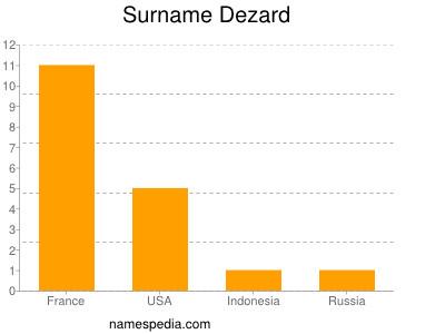 Surname Dezard