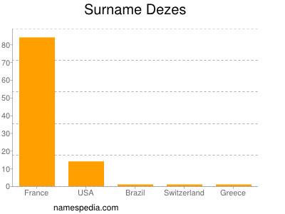 Familiennamen Dezes