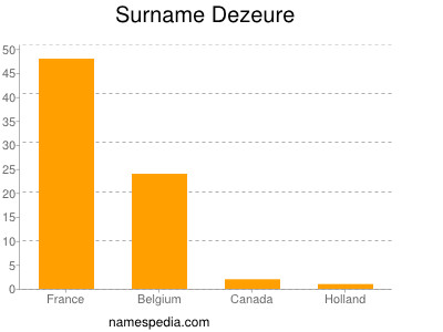Surname Dezeure