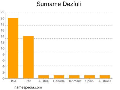 Surname Dezfuli