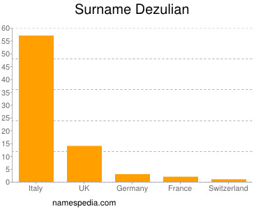 Surname Dezulian