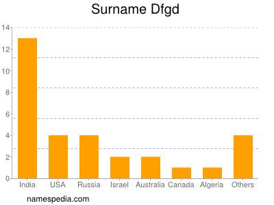 Surname Dfgd