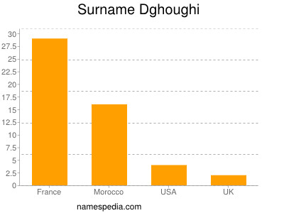 Surname Dghoughi