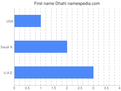Given name Dhahi