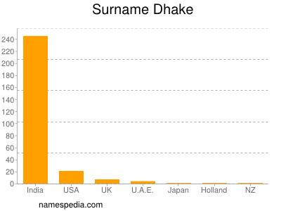 Surname Dhake