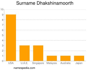 Surname Dhakshinamoorth
