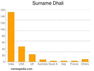 Surname Dhali