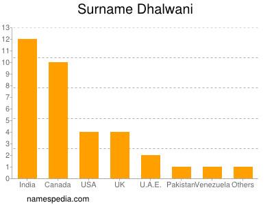 Surname Dhalwani