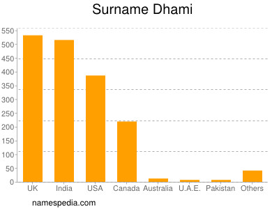 Surname Dhami