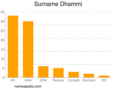Surname Dhammi