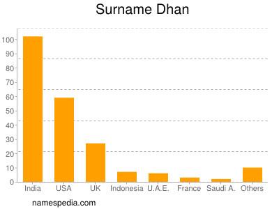 Surname Dhan