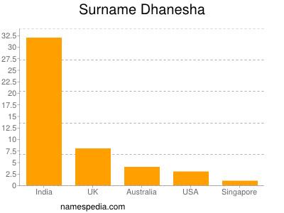 Surname Dhanesha