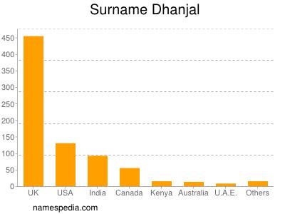 Surname Dhanjal