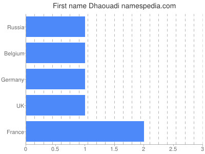 Given name Dhaouadi