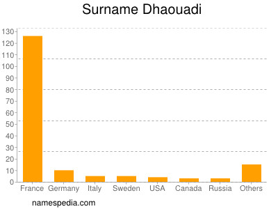Surname Dhaouadi