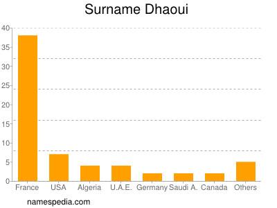 Surname Dhaoui