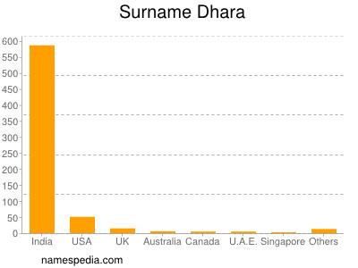 Surname Dhara