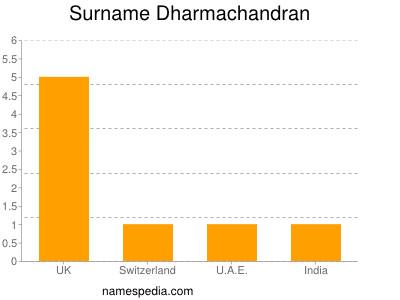 Surname Dharmachandran