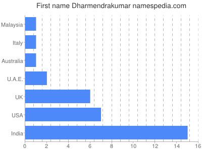 Given name Dharmendrakumar