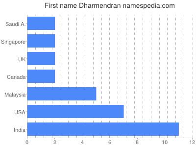 Given name Dharmendran