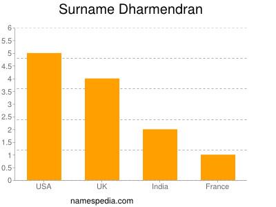 Surname Dharmendran