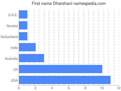 Vornamen Dharshani