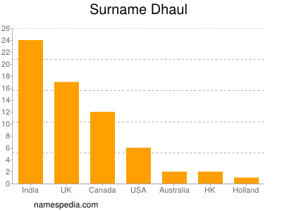Surname Dhaul