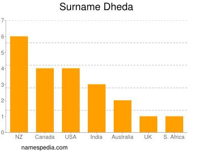 Surname Dheda