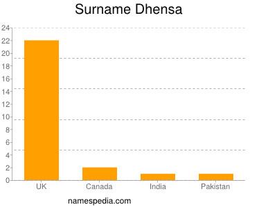 Familiennamen Dhensa