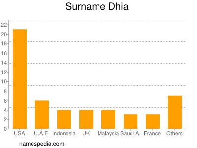 Surname Dhia