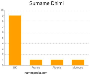 Surname Dhimi